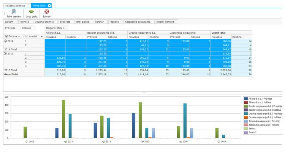 Pivot tabela za rate - Fidelis Tracker